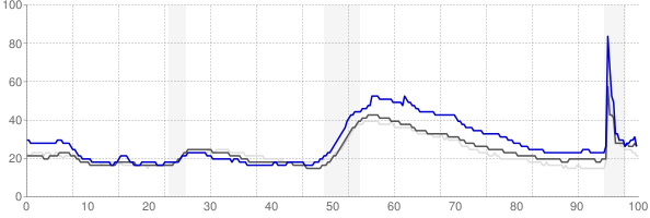 Lake Havasu City, Arizona monthly unemployment rate chart